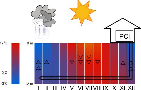 Rozkład temperatur w gruncie i schemat ideowy wymiennika ciepła w gruncie.