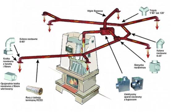 Powietrzne centralne ogrzewanie - dystrybucja ciepła z kominka